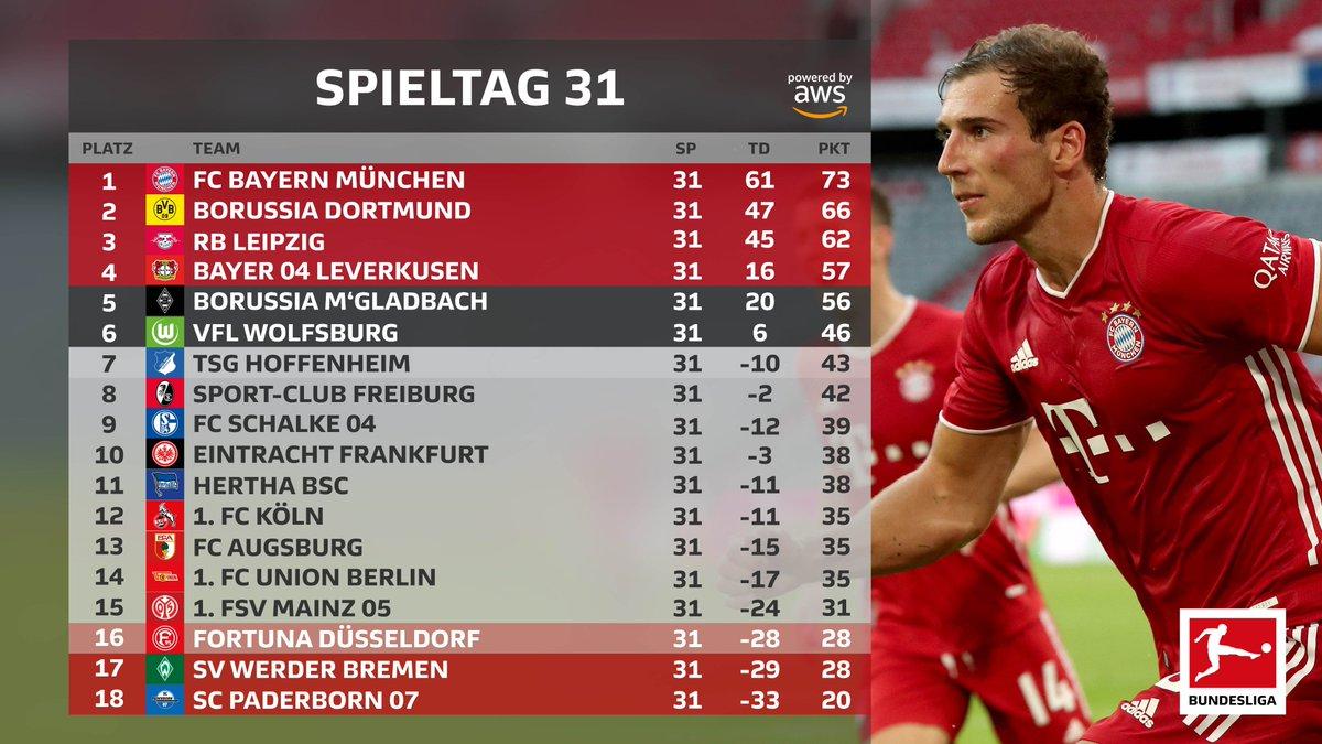 Vince l'Augsburg, ma frena il Leverkusen