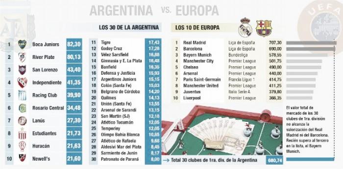 Boca, el club más valorado del fútbol argentino y sudamericano