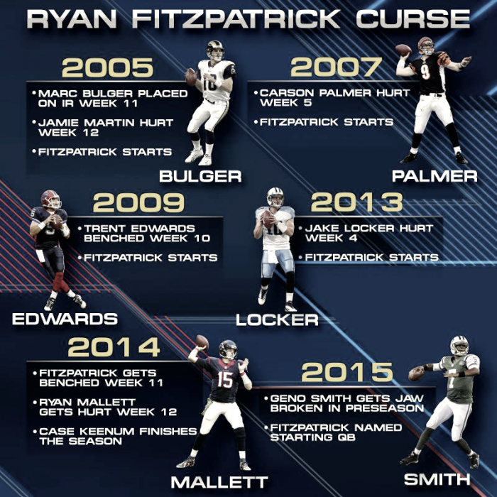 La maldición de Fitzpatrick se cobra una nueva víctima