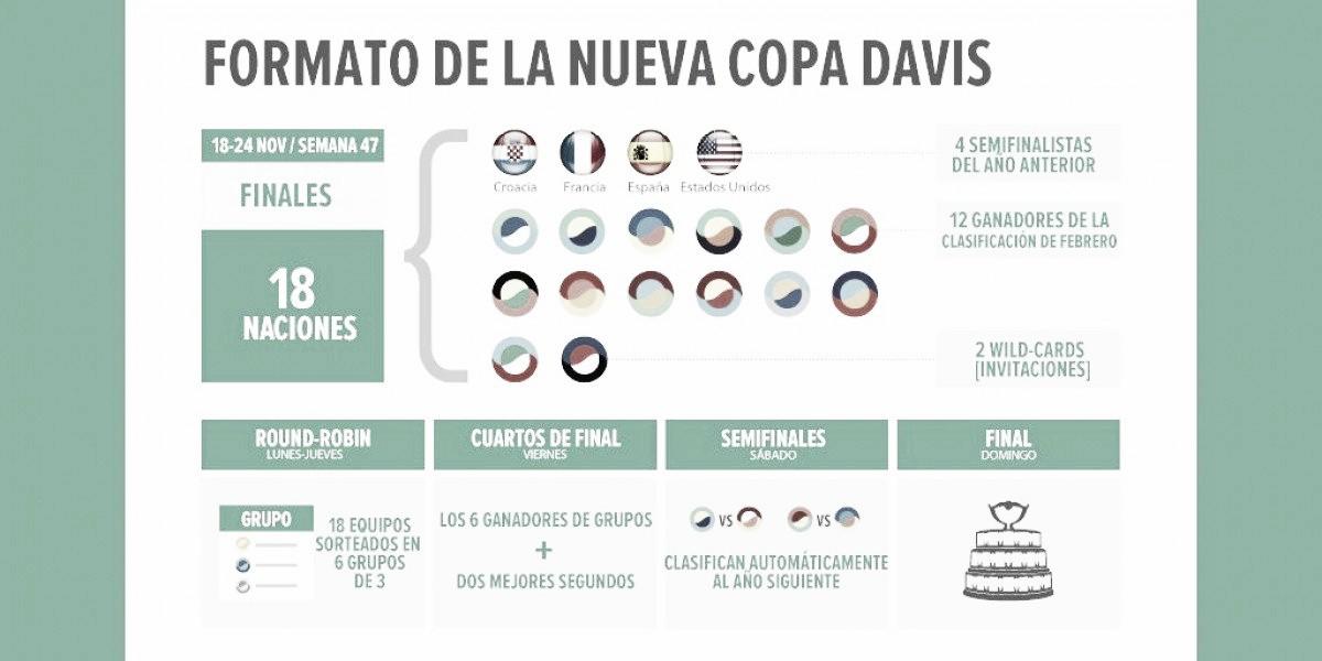 Histórico: la Copa Davis cambiará su formato