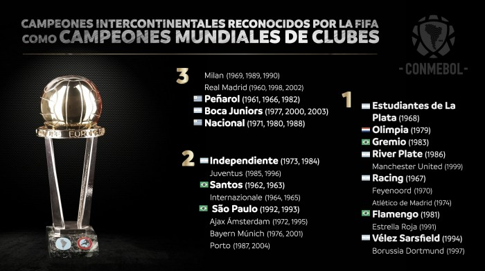 Com brasileiros, Fifa reconhece campeões do Intercontinental como Mundiais