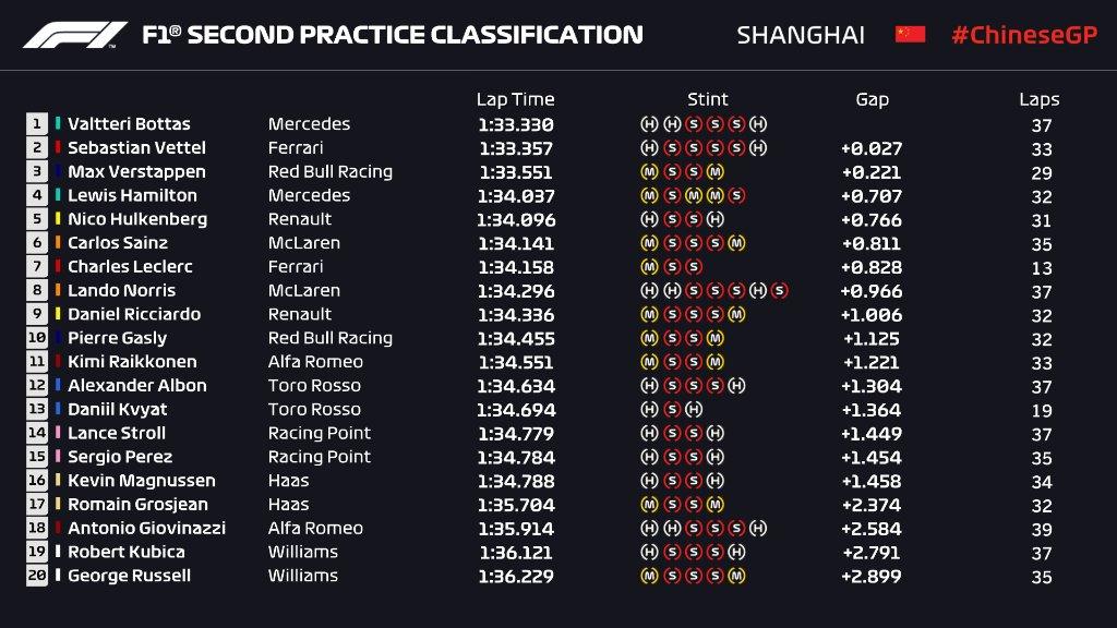 Formula 1, Gran Premio della Cina: il resoconto delle libere