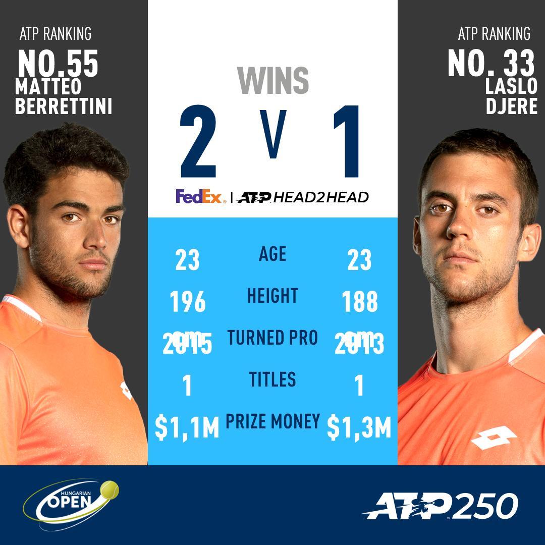 ATP Budapest Quarti di Finale- Semifinale per Berrettini guadagnata
