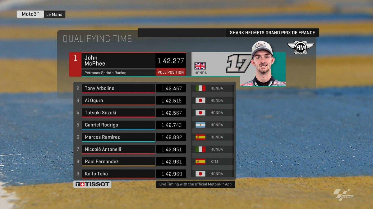 Moto3 Gp Francia- La pole è di McPhee