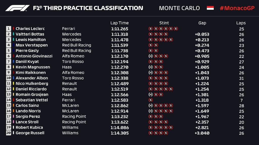 Formula 1 Gp Monaco- Finalmente il Rosso Ferrari!