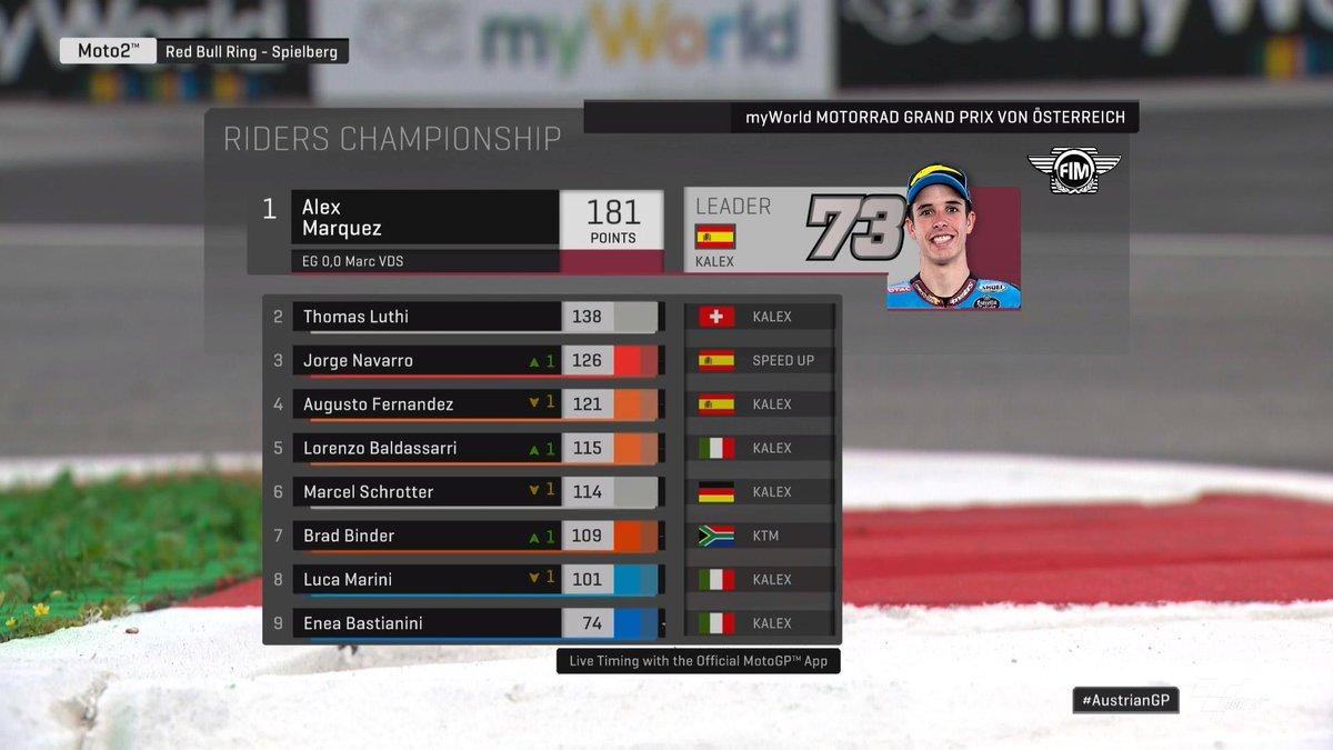 Moto2 Gp Austria-Contatto italiano tra Bastianini e Marini e ringrazia Binder