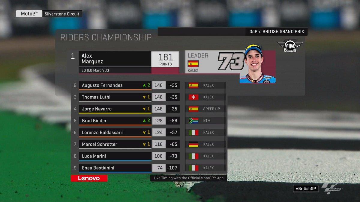 Moto2 Gp Gran Bretagna-Fernandez vince e Alex Marquez cade