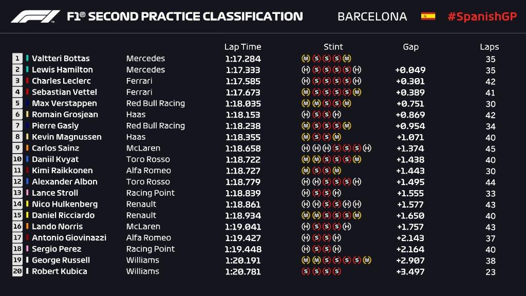 Formula 1 Seconde libere - Dominio totale Mercedes sulla Ferrari