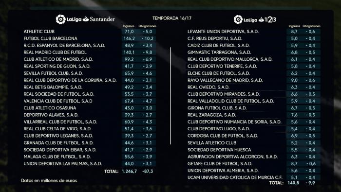 El Rayo Vallecano, el equipo de Segunda que más ingresa por derechos de TV
