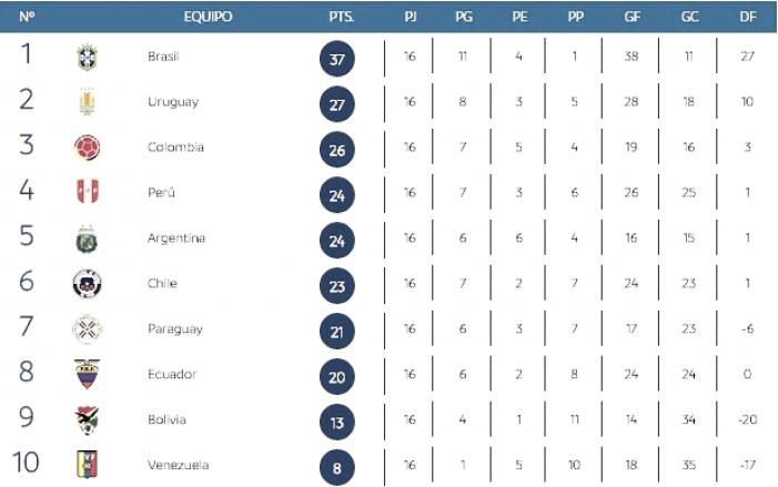 Argentina y Chile complicados