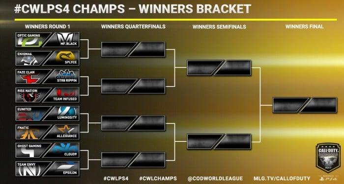 Repaso al día 2 del CWL Championship