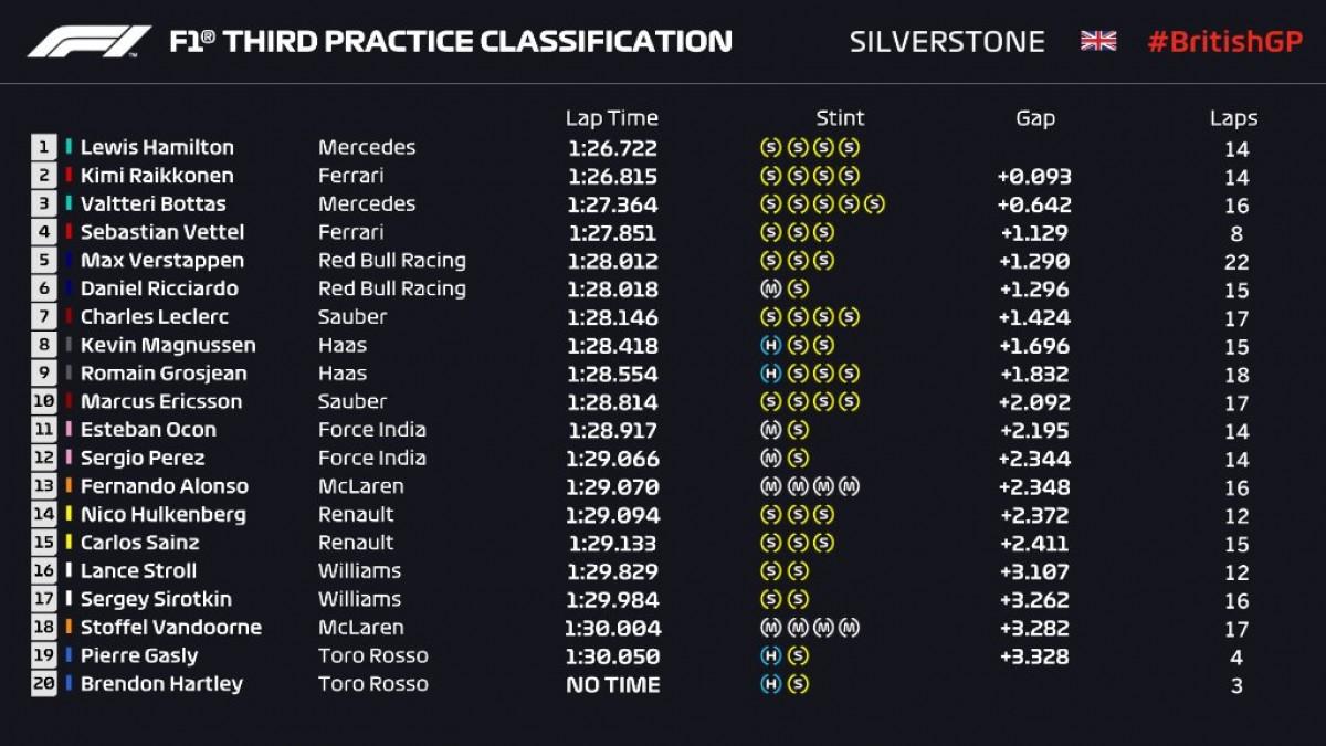 Formula 1 - Gran Premio di Gran Bretagna: Hamilton in testa nelle Libere 3