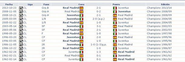 Resultados históricos partidos entre Real Madrid y Juventus