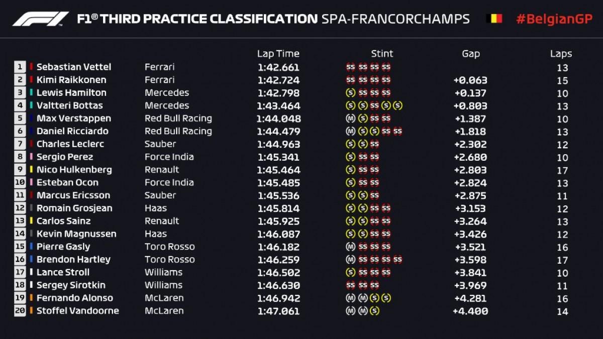 Formula 1 - Gran Premio del Belgio: Ferrari in testa nelle libere 3