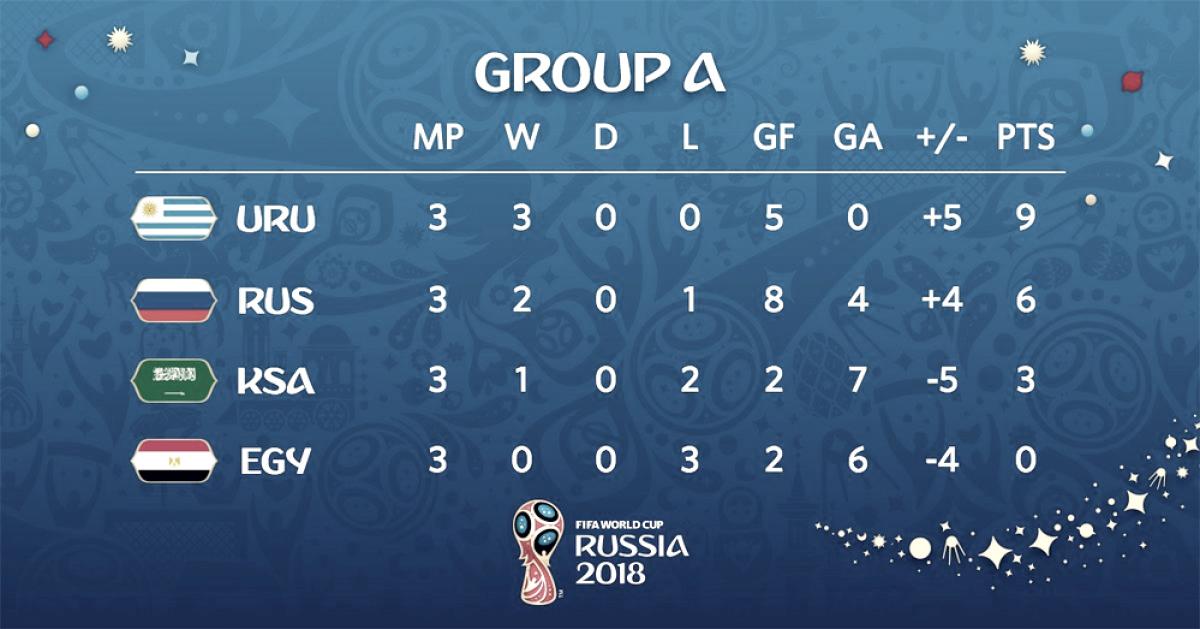 Russia 2018, gruppo A: en plein Uruguay, bene la Russia ma delude l'Egitto