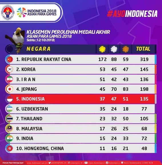 Klasemen Akhir Perolehan Medali Asian Para Games 2018