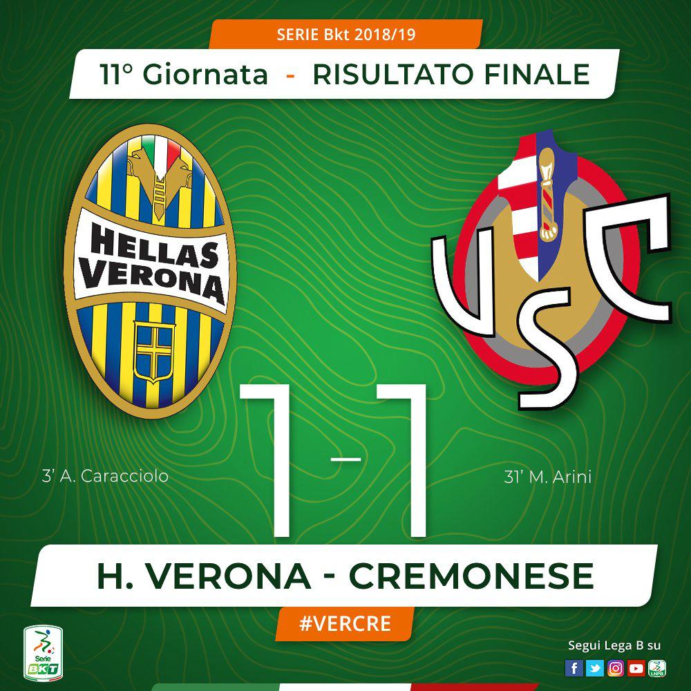 Serie B - Arini risponde a Caracciolo: tra Verona e Cremonese finisce 1-1