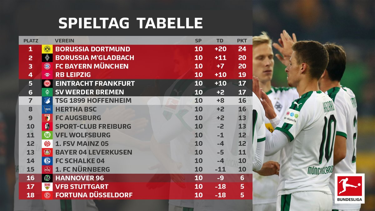 Resumen de la jornada 10, Bundesliga 2018/19: todo igual en la cima