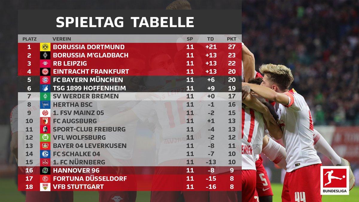 Resumen de la jornada 11, Bundesliga 2018/19: BVB gana el Klassiker y sigue líder