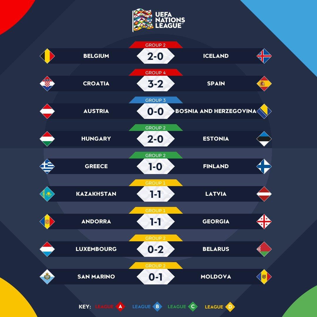 UEFA Nations League: vittorie in casa per Grecia e Ungheria, sorride anche il Belgio
