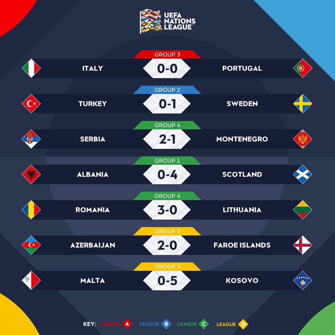 UEFA Nations League: colpaccio della Svezia, vincono anche Serbia e Scozia