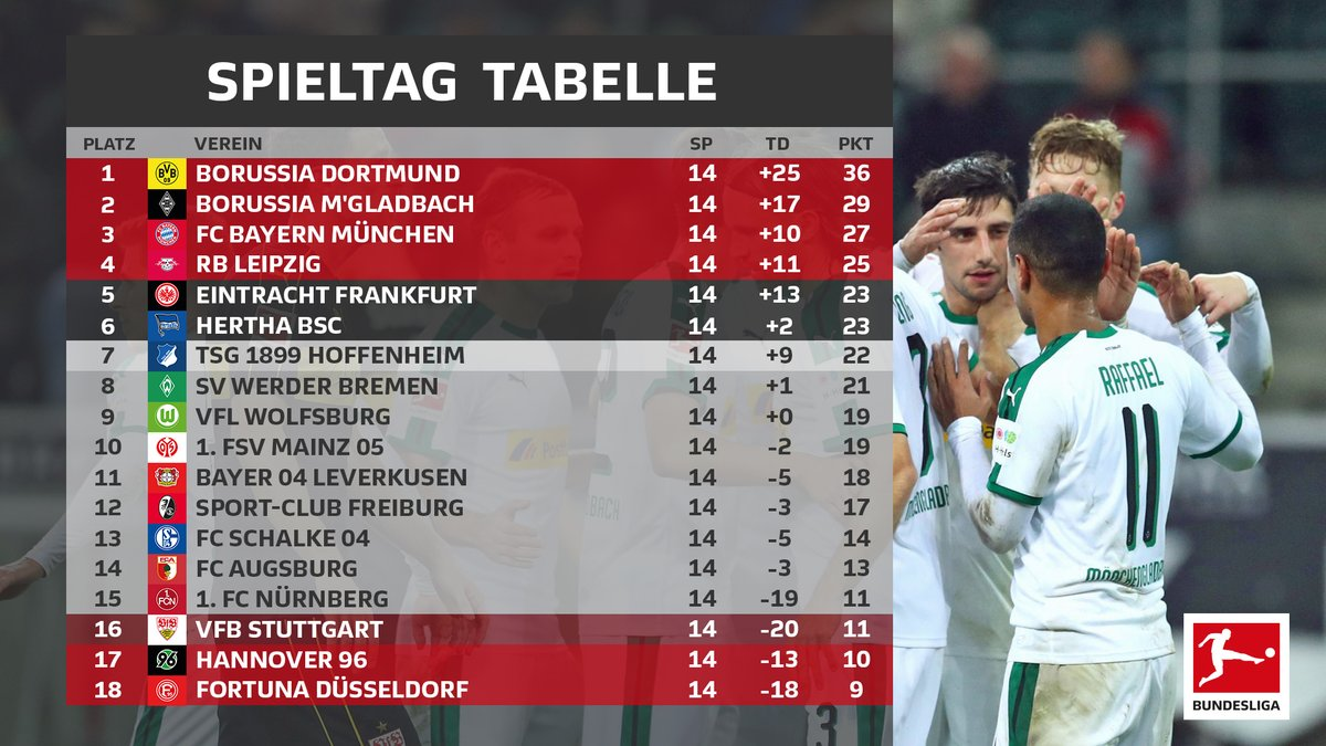 Resumen de la jornada 14, Bundesliga 2018/19: Dortmund gana otro derby