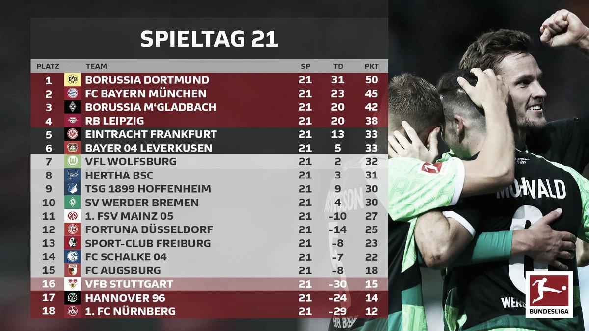 Resumen de la jornada 21, Bundesliga 2018/19: Ya sólo son 5 de diferencia