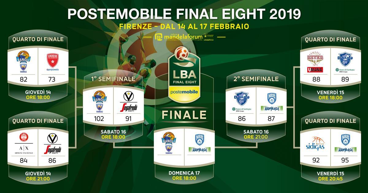 Final Eight - Sacchetti fa il tris, la Coppa Italia va a Cremona (83-74)