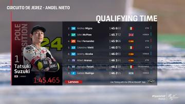 Moto3, Qualifiche Jerez: pole per Suzuki, secondo Migno