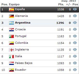 Ecuador se mantiene en el top 10 del ranking FIFA