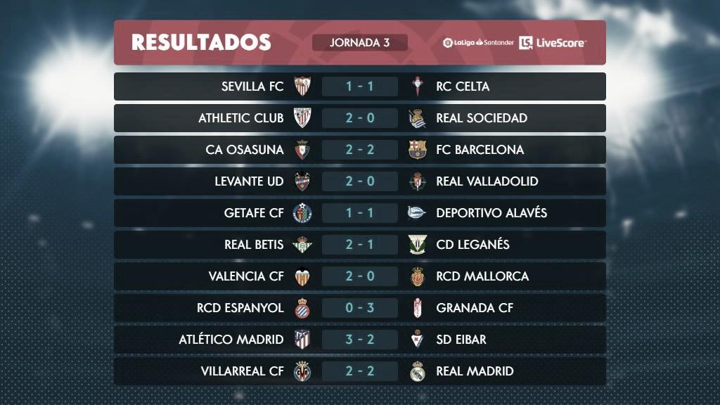 No resumão do Espanhol, Atlético de Madrid vira líder; Barcelona e Real empatam