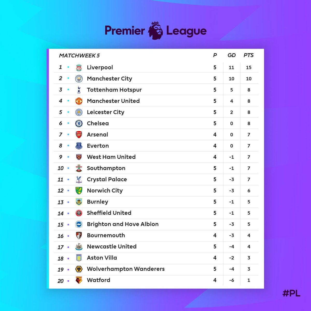 Premier League- Crollo del City, vincono Chelsea e Liverpool