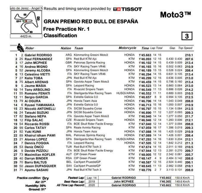Torna il Motomondiale! Il venerdì della Moto3