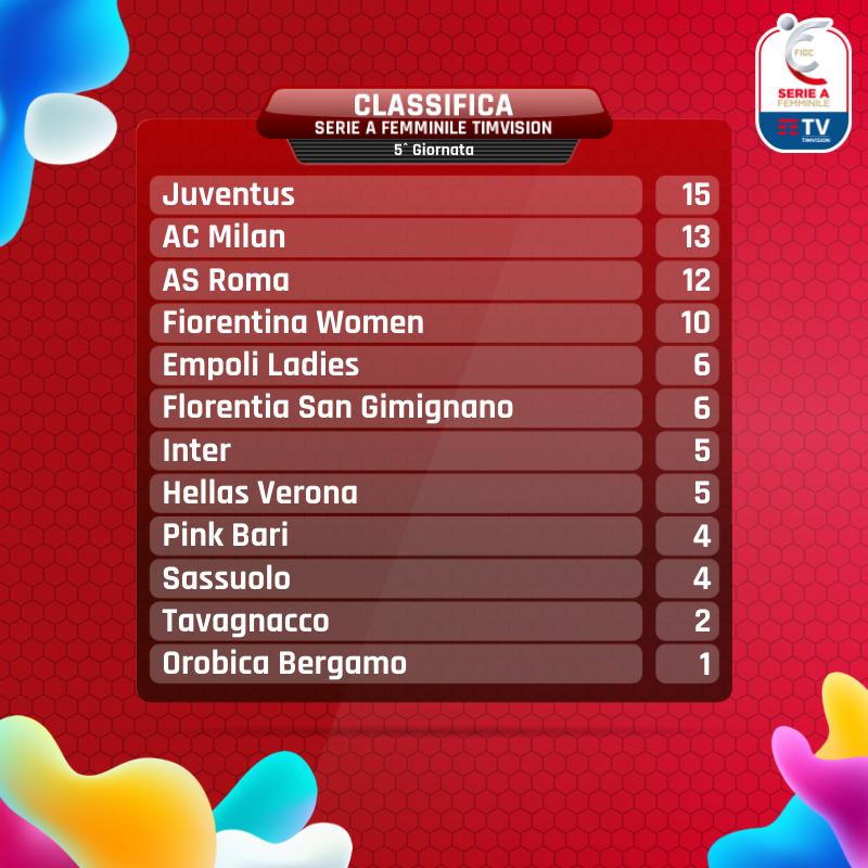 Serie A Femminile- La Juventus Women mette il turbo e scappa in fuga