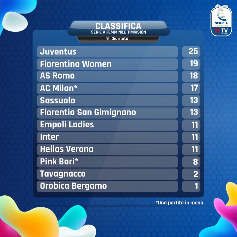 Serie A Femminile- Fiorentina seconda e Roma terza