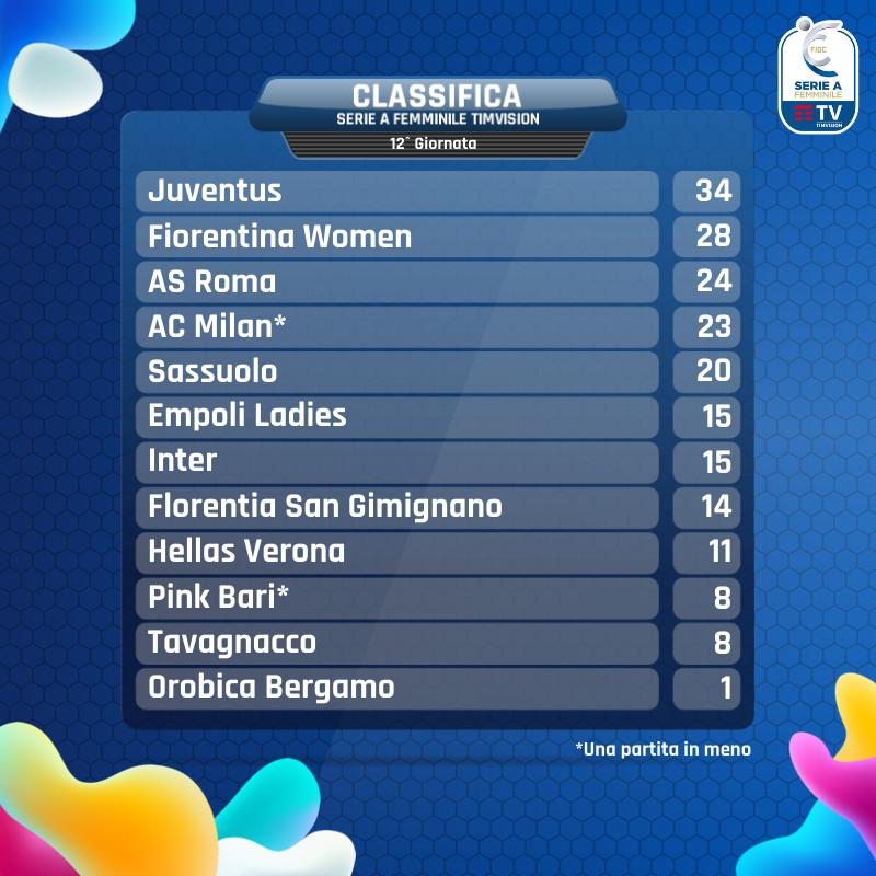 Serie A Femminile- Il Milan batte la Roma: il punto sul campionato in Rosa