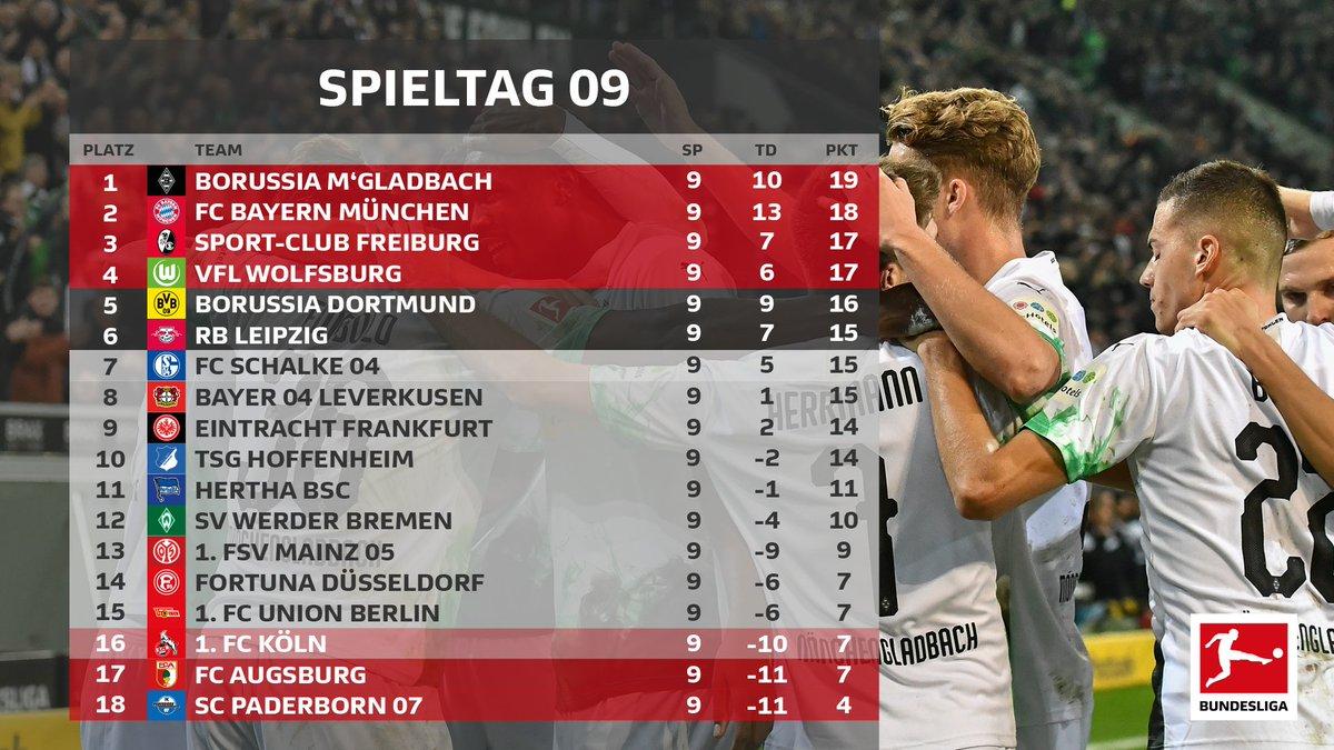 Il Monchengladbach vola in testa, ma Bayern e Friburgo rispondono