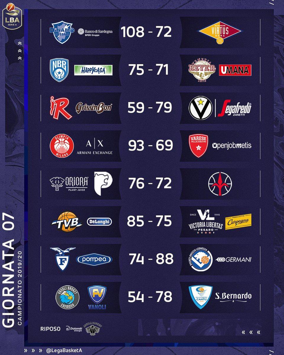 lega basket-Continua il campionato della Virtus Bologna in solitaria