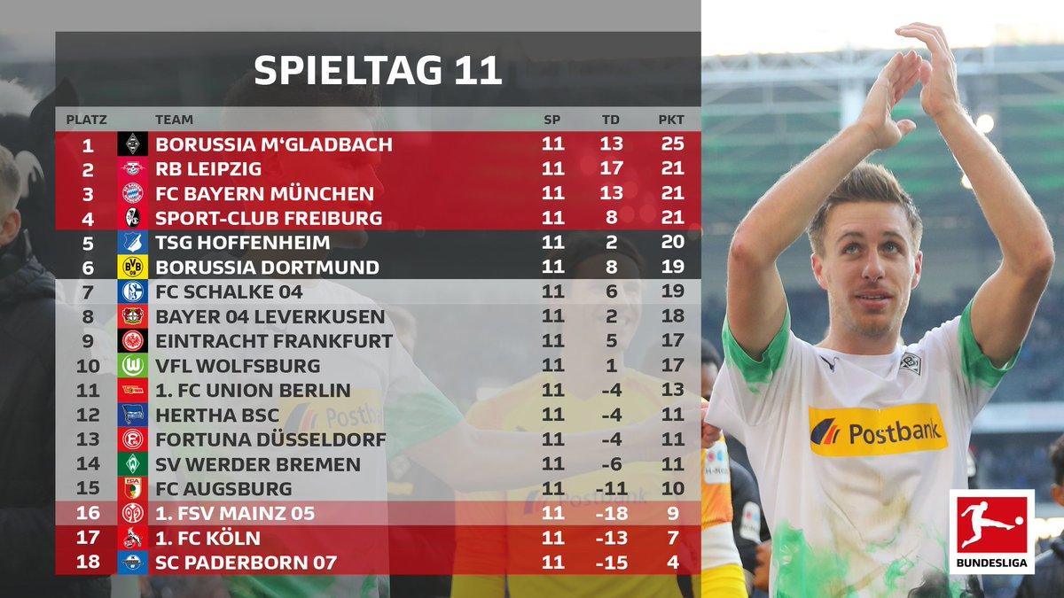 Il Monchengladbach continua a volare in testa alla classifica