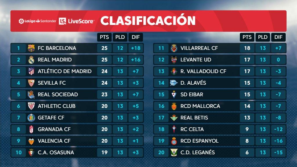 La Spagna ci regala un Siviglia vincente nel derby andaluso e Atletico-Morata terzo