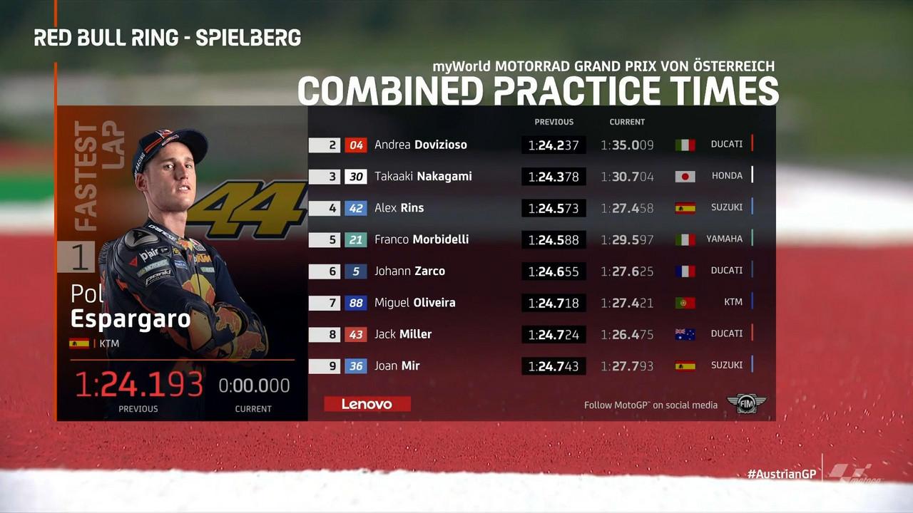 Gp Austria: Finalmente la Ducati con Miller