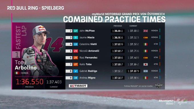 Gp Austria: Recap delle libere della Moto3