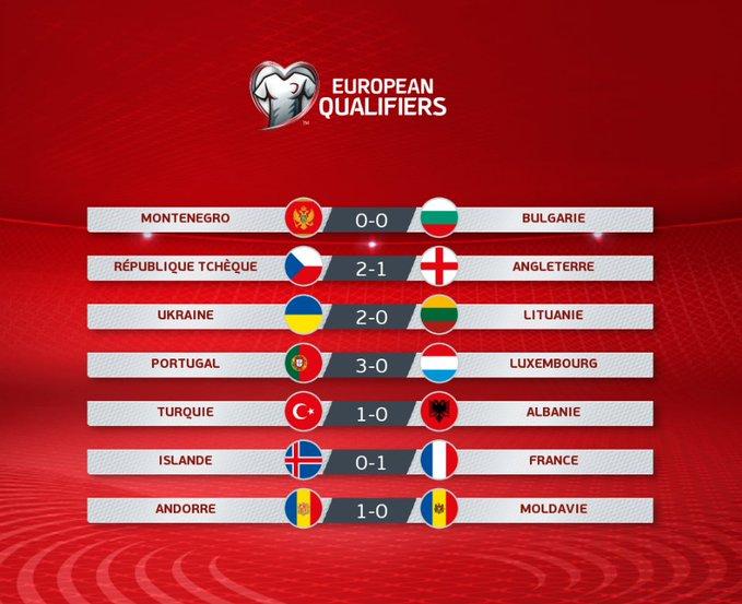 Verso Euro 2020: sorridono Portogallo e Francia, crollo a sorpresa dell'Inghilterra
