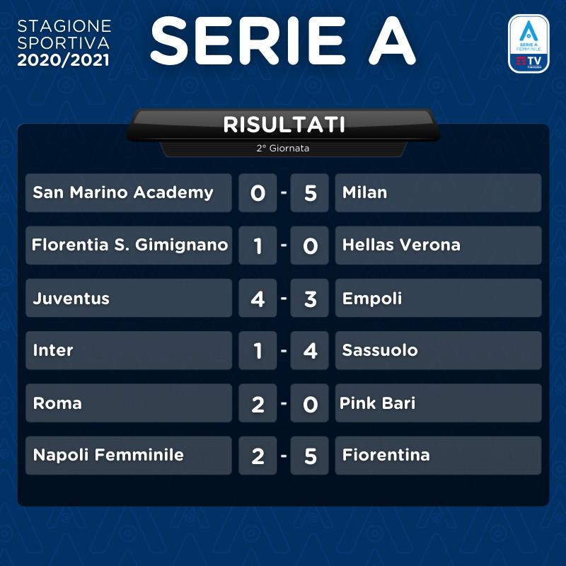 Serie A Femminile: Milan, Juventus e Fiorentina continuano sulla loro strada