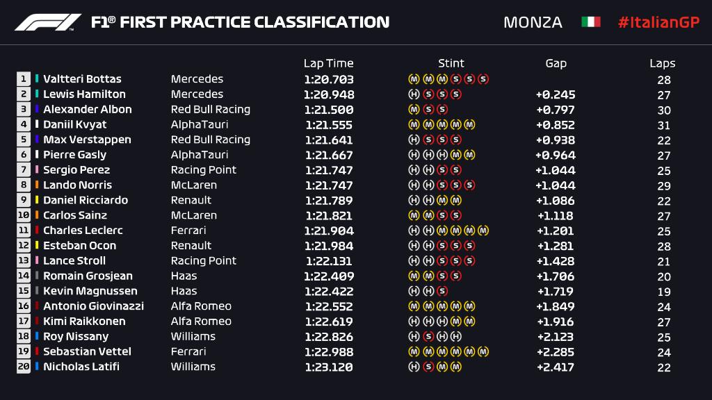Gp Italia: Doppio Mercedes nelle prime libere