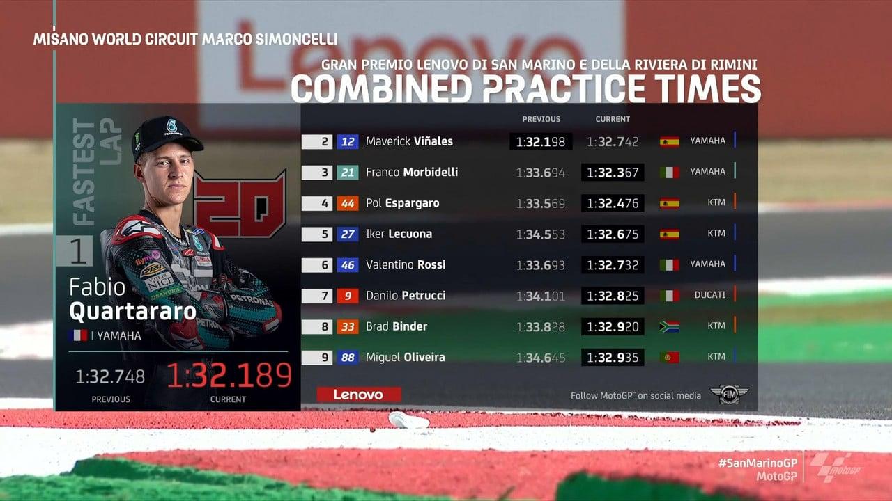 Gp Misano: Vola la Yamaha Petronas nelle seconde libere