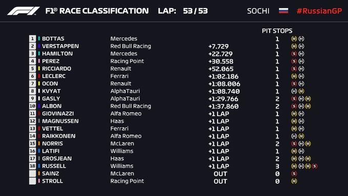 F1, Gp di Russia - Bottas vincedavanti a Verstappen. Hamilton penalizzato chiude 3°