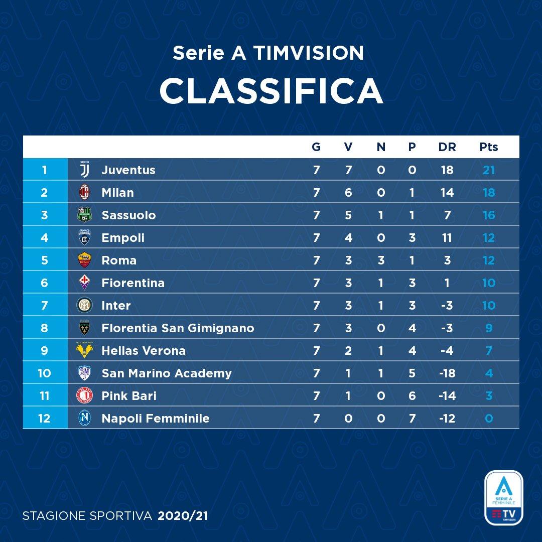 Serie A Femminile: Chi fermerà la Juventus? 4-0 al Sassuolo