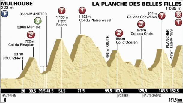 Tour de France 2014 : Le profil de la 10ème étape
