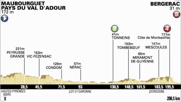 Tour de France 2014 - Le profil de la 19ème étape